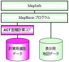 MapBasicを用いたシステム